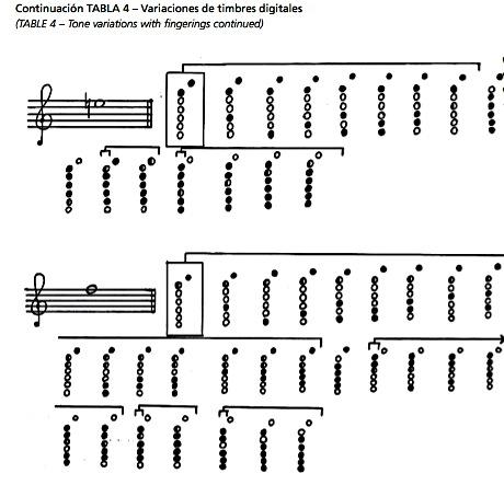 Quena variations de timbre